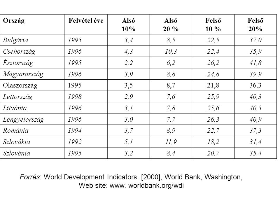 Forrás: World Development Indicators. [2000], World Bank, Washington,
